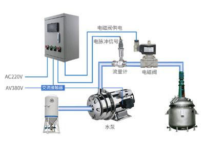 涡轮流量计在加药定量控制的应用